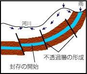 日田 縄文 りゅうせき水
