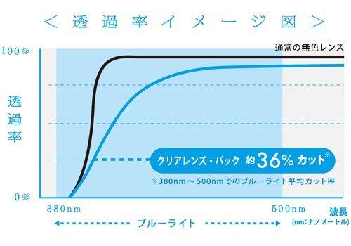 パソコン用メガネ ブルーライト透過率イメージ