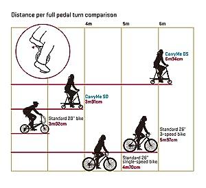 ... neumáticos de alta presión, conjuntamente con una relación de cambio optimizada permiten circular igual de rápido que con una bicicleta convencional.