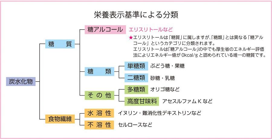 糖質(トウシツ)とは - コトバンク - kotobank.jp