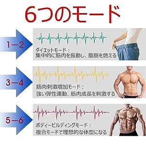 EMSパッドの6つのモードの解説図