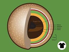 Burger?s Inner Core