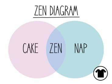 Zen Diagram - Shirt.Woot