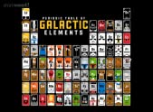 Galactic Elements