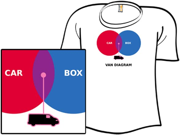 e8e21bc3 4704 4e51 91a7 27c950372a0b._AC_SR882441_ van diagram shirt diagram at mifinder.co